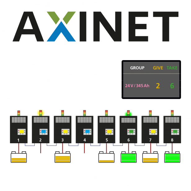 AXINET_system